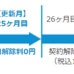 【3年契約完了】Broad WiMAX解約月の詳細解説!解約金0の37ヶ月目はいつから?